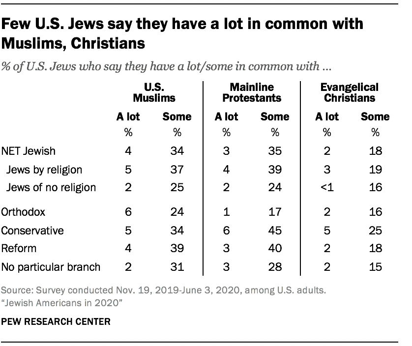 Few U.S. Jews say they have a lot in common with Muslims, Christians