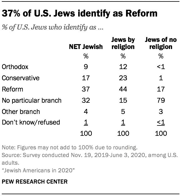 37% of U.S. Jews identify as Reform