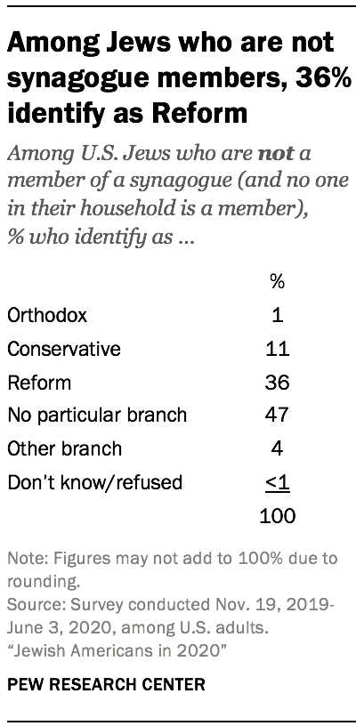 Among Jews who are not synagogue members, 36% identify as Reform