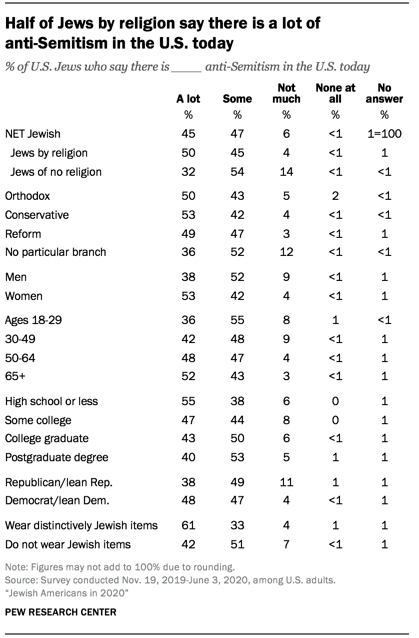 Half of Jews by religion say there is a lot of anti-Semitism in the U.S. today