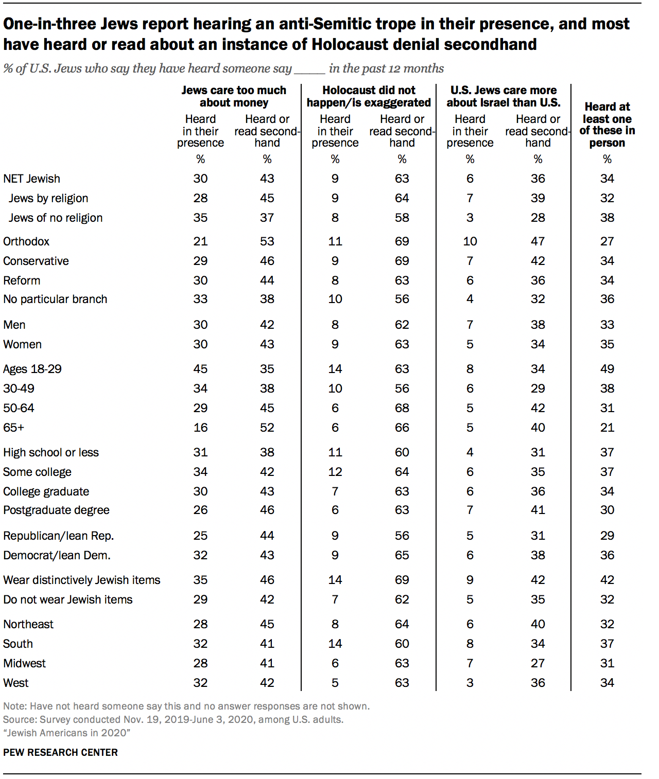 One-in-three Jews report hearing an anti-Semitic trope in their presence, and most have heard or read about an instance of Holocaust denial secondhand