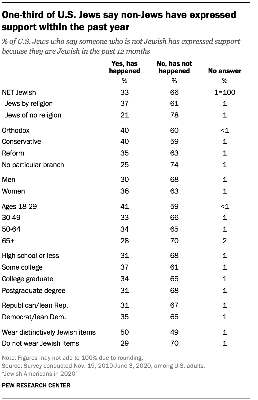 One-third of U.S. Jews say non-Jews have expressed support within the past year