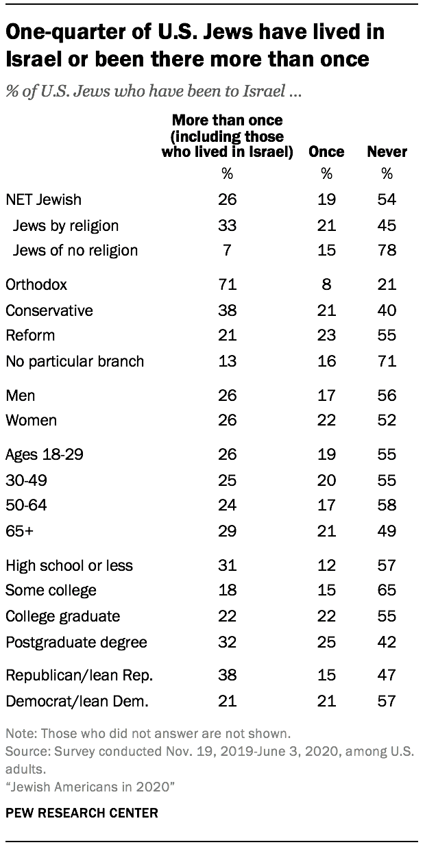 One-quarter of U.S. Jews have lived in Israel or been there more than once