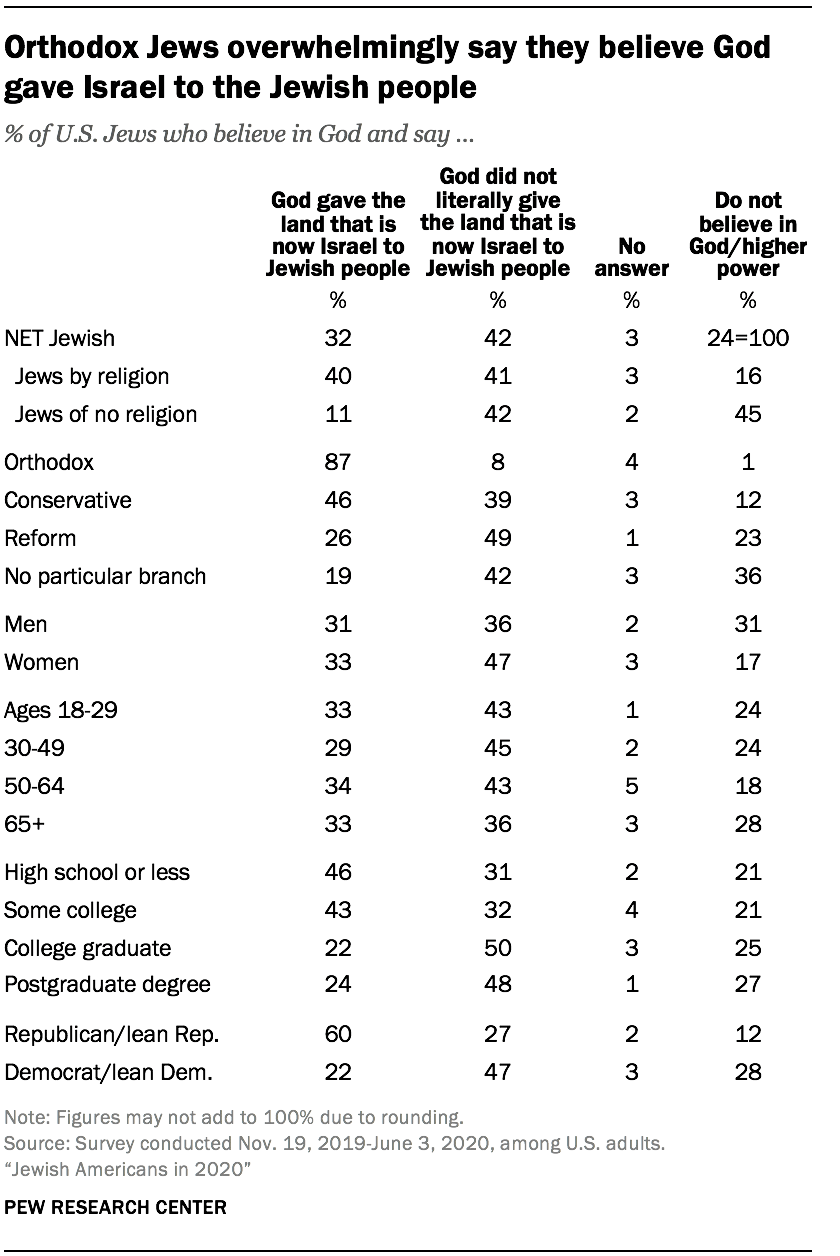 Orthodox Jews overwhelmingly say they believe God gave Israel to the Jewish people