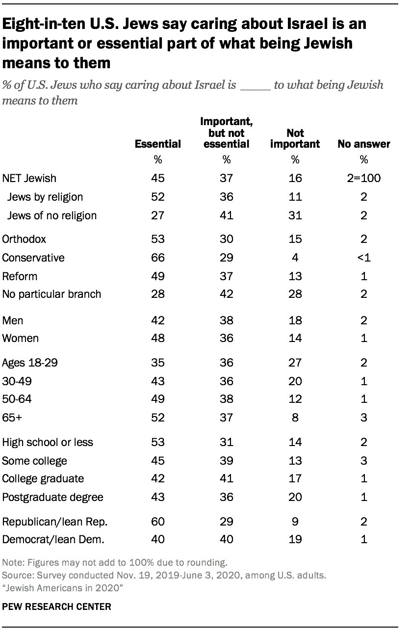 Eight-in-ten U.S. Jews say caring about Israel is an important or essential part of what being Jewish means to them