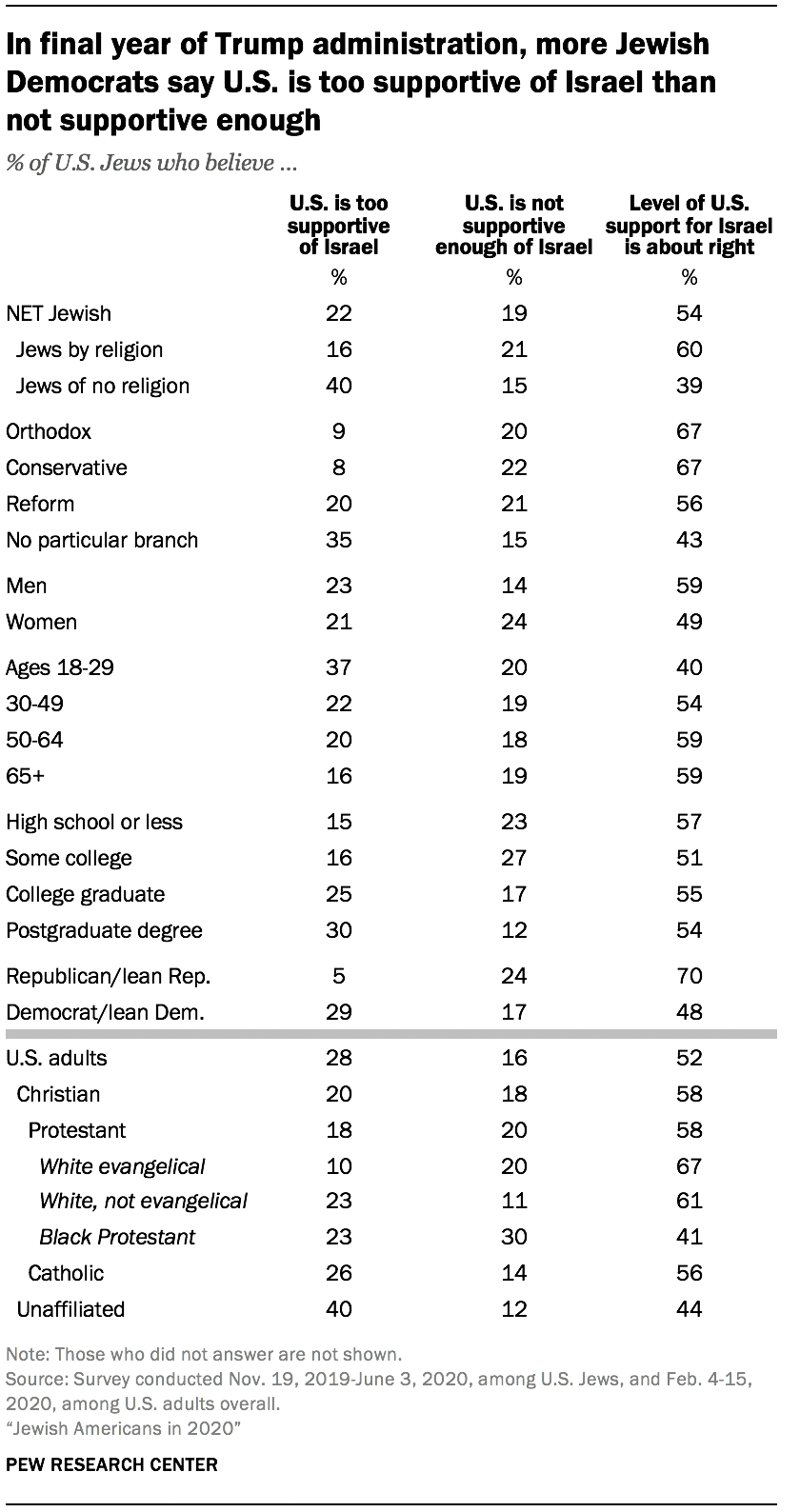 In final year of Trump administration, more Jewish Democrats say U.S. is too supportive of Israel than not supportive enough