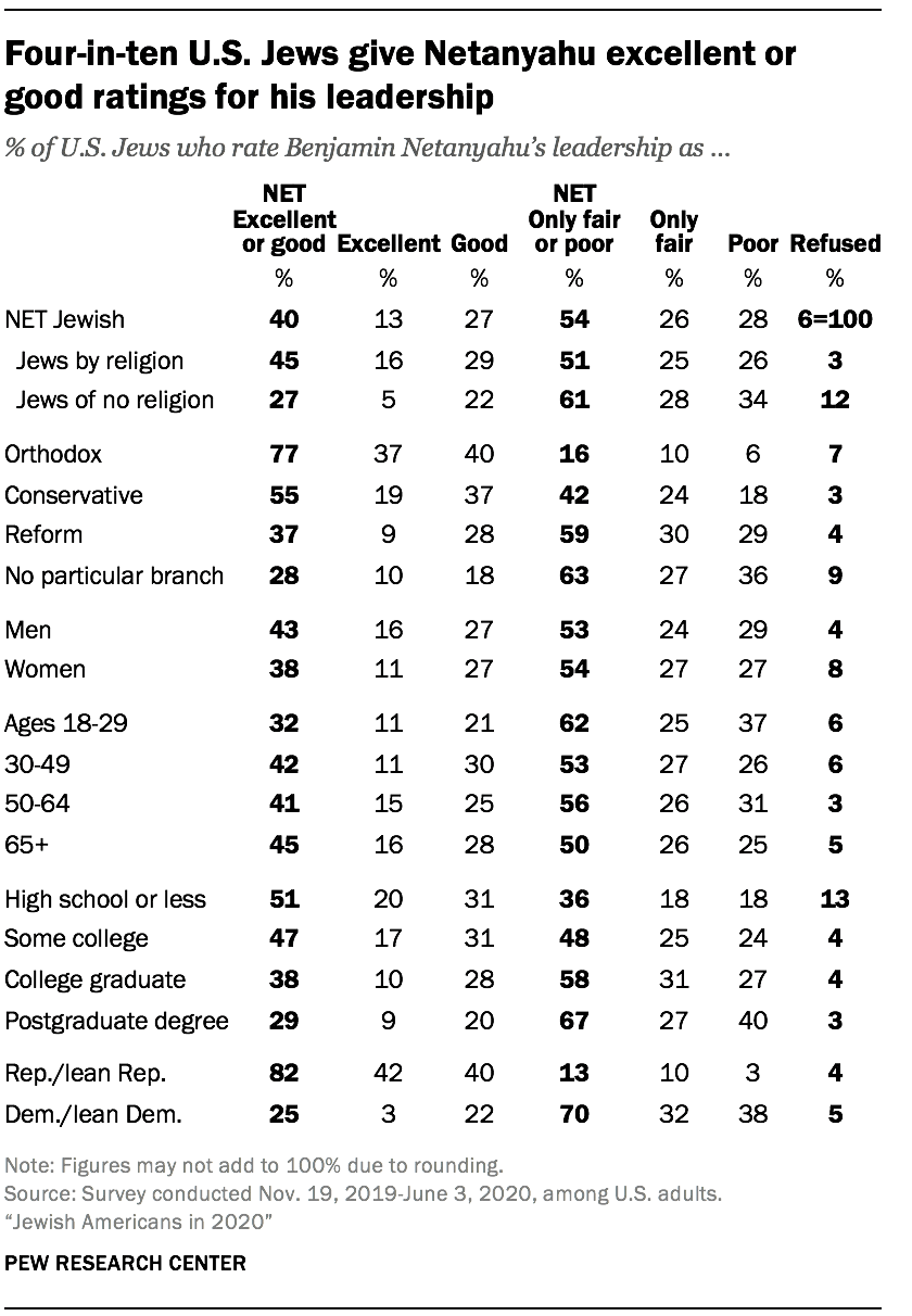 Four-in-ten U.S. Jews give Netanyahu excellent or good ratings for his leadership