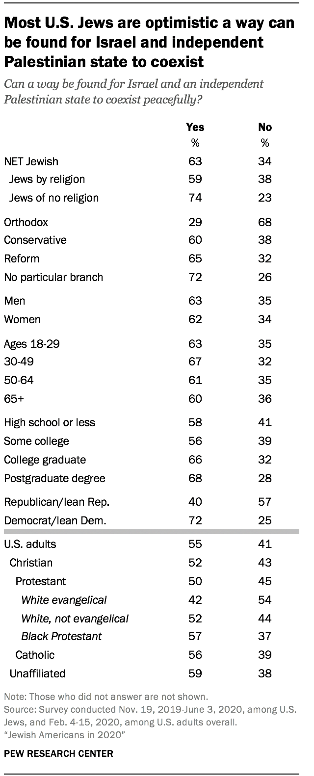 Most U.S. Jews are optimistic a way can be found for Israel and independent Palestinian state to coexist