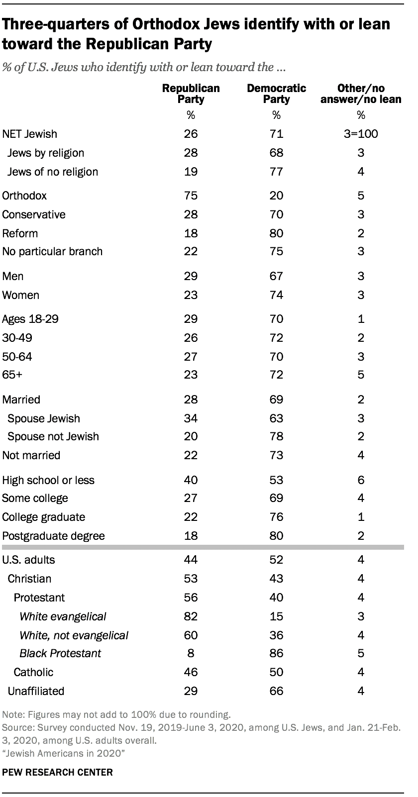 Three-quarters of Orthodox Jews identify with or lean toward the Republican Party