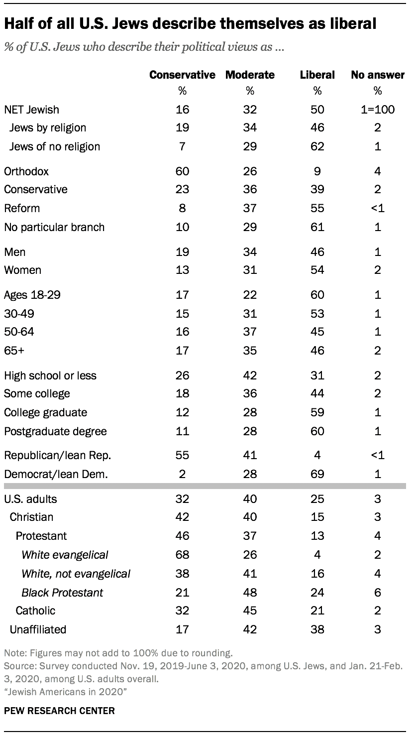 Half of all U.S. Jews describe themselves as liberal