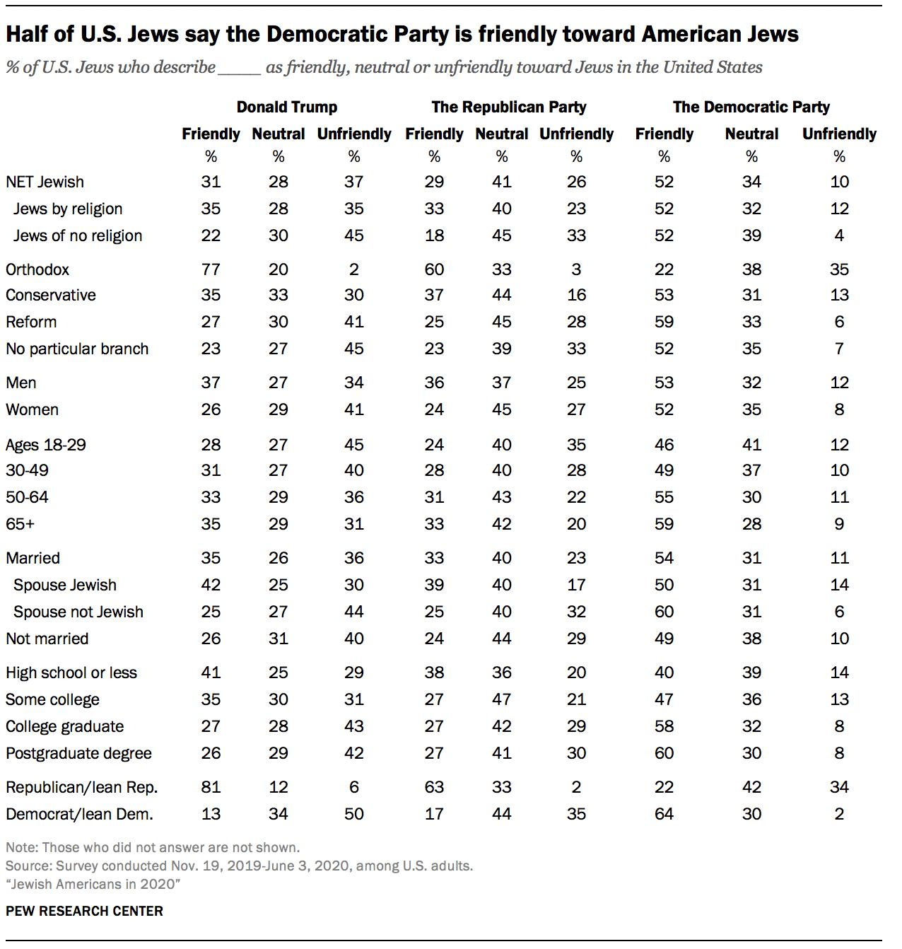 Half of U.S. Jews say the Democratic Party is friendly toward American Jews