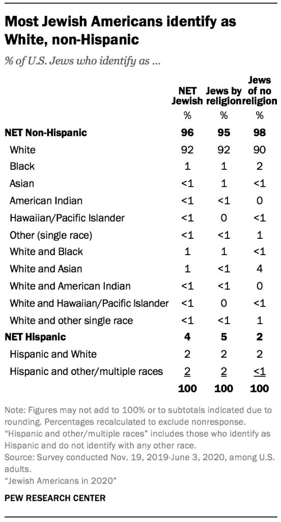 Most Jewish Americans identify as White, non-Hispanic