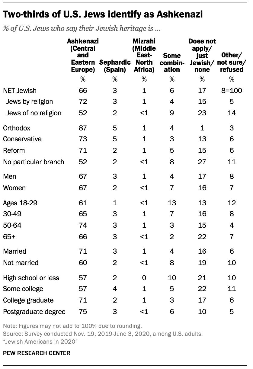 Two-thirds of U.S. Jews identify as Ashkenazi