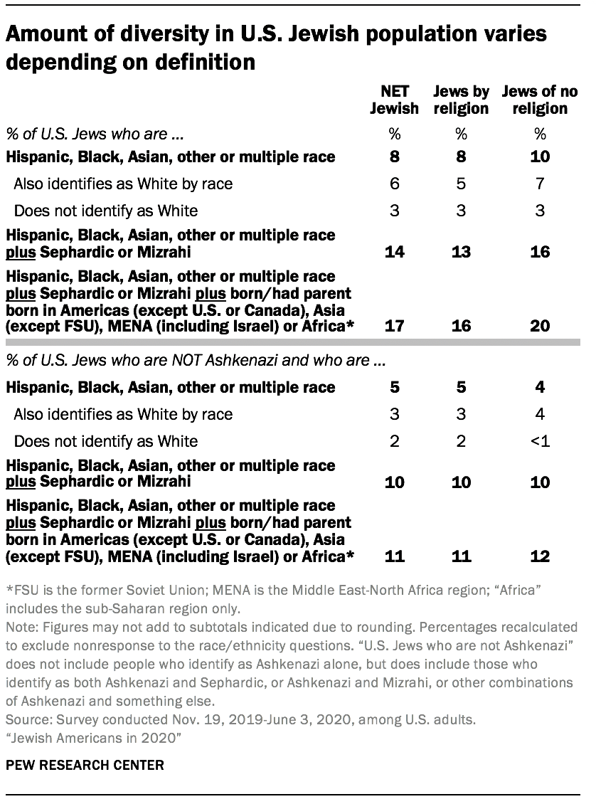 Amount of diversity in U.S. Jewish population varies depending on definition