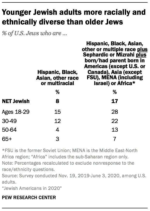 Younger Jewish adults more racially and ethnically diverse than older Jews