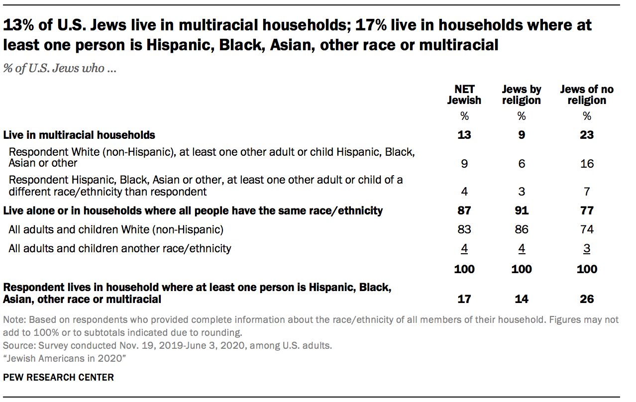 13% of U.S. Jews live in multiracial households; 17% live in households where at least one person is Hispanic, Black, Asian, other race or multiracial
