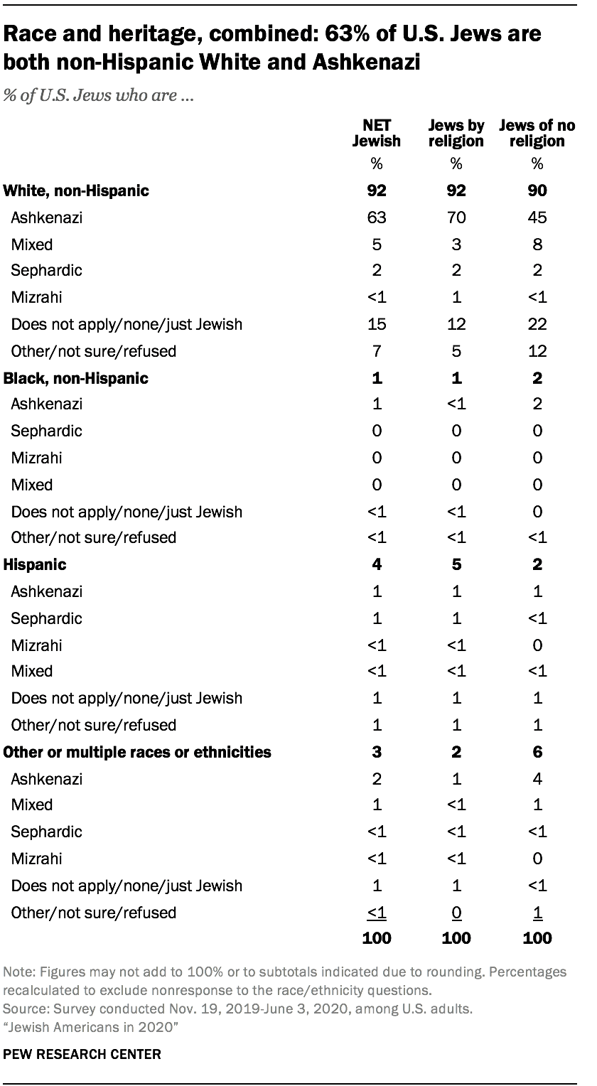 Race and heritage, combined: 63% of U.S. Jews are both non-Hispanic White and Ashkenazi