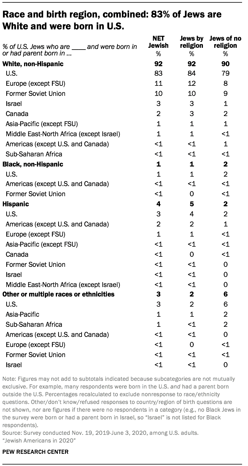 Race and birth region, combined: 83% of Jews are White and were born in U.S.