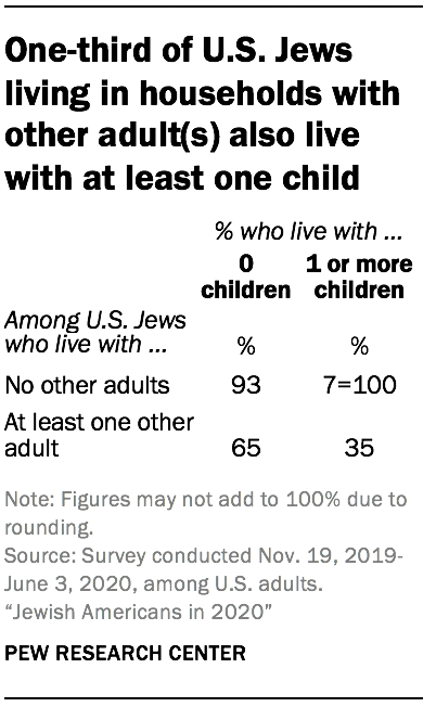 One-third of U.S. Jews living in households with other adult(s) also live with at least one child