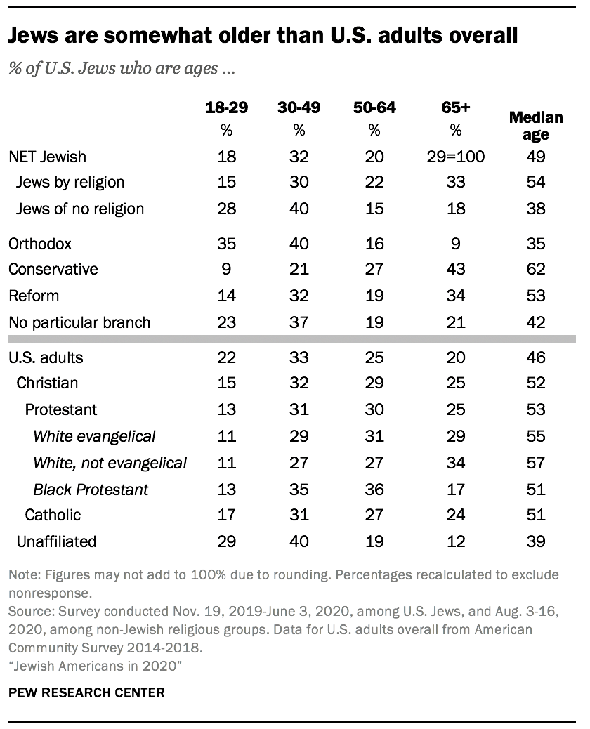 Jews are somewhat older than U.S. adults overall