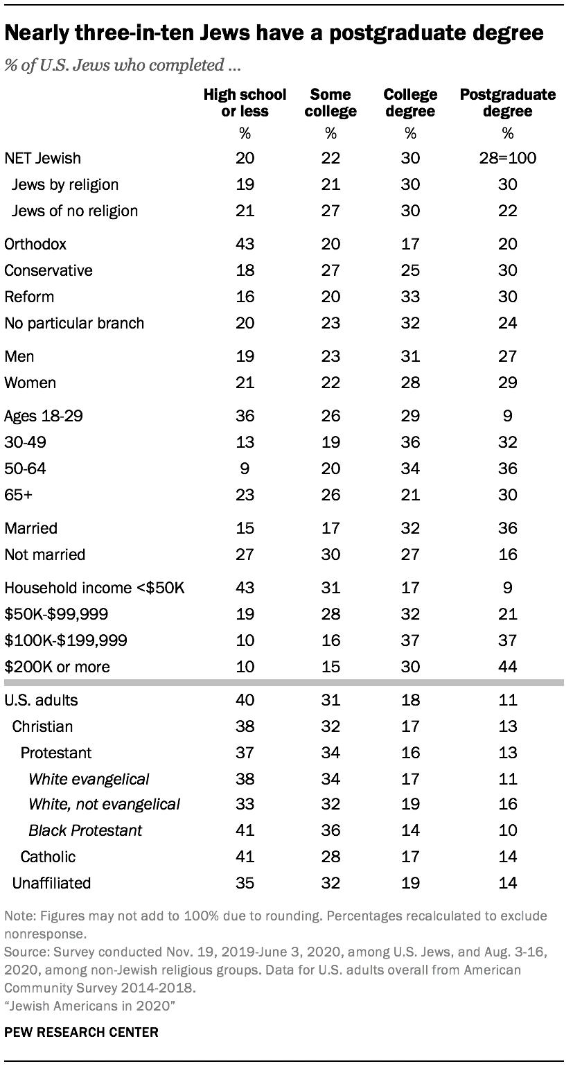 Nearly three-in-ten Jews have a postgraduate degree