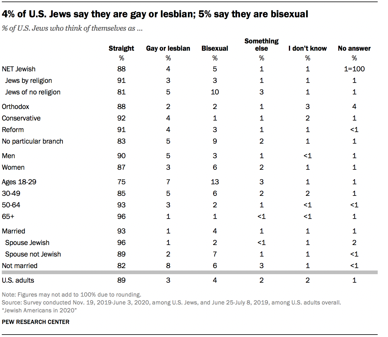 4% of U.S. Jews say they are gay or lesbian; 5% say they are bisexual