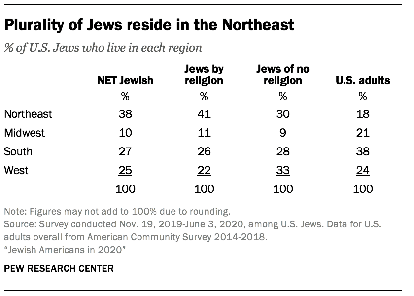 Plurality of Jews reside in the Northeast