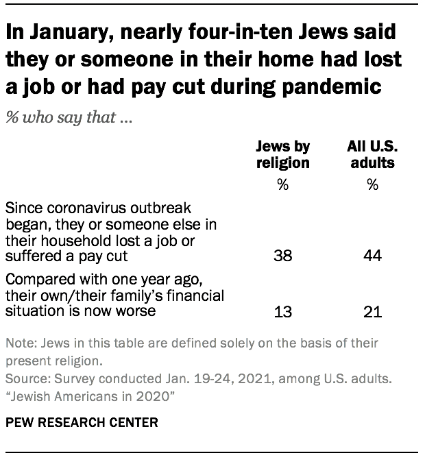In January, nearly four-in-ten Jews said they or someone in their home had lost a job or had pay cut during pandemic