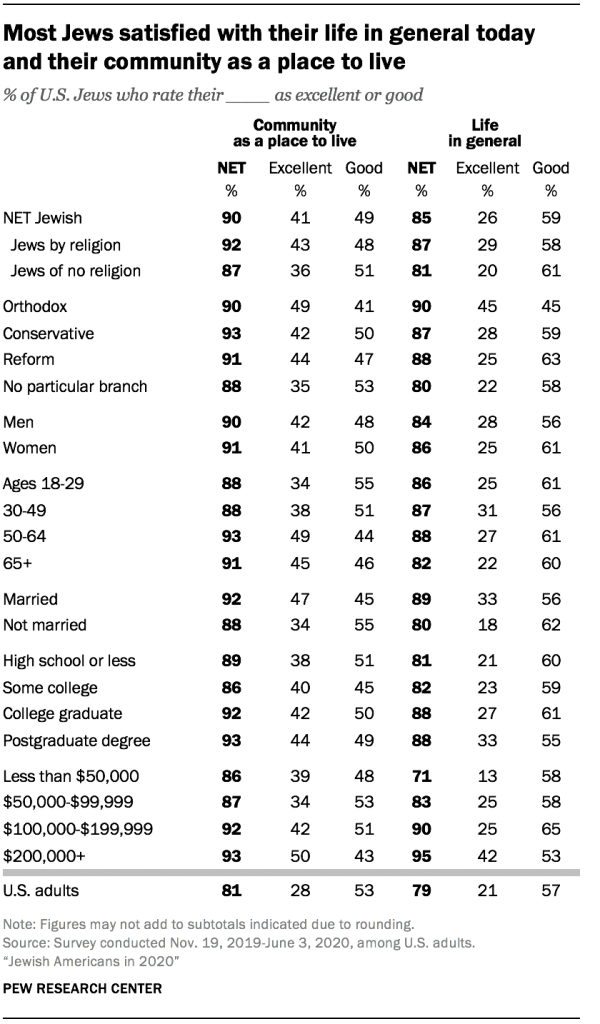 Most Jews satisfied with their life in general today and their community as a place to live