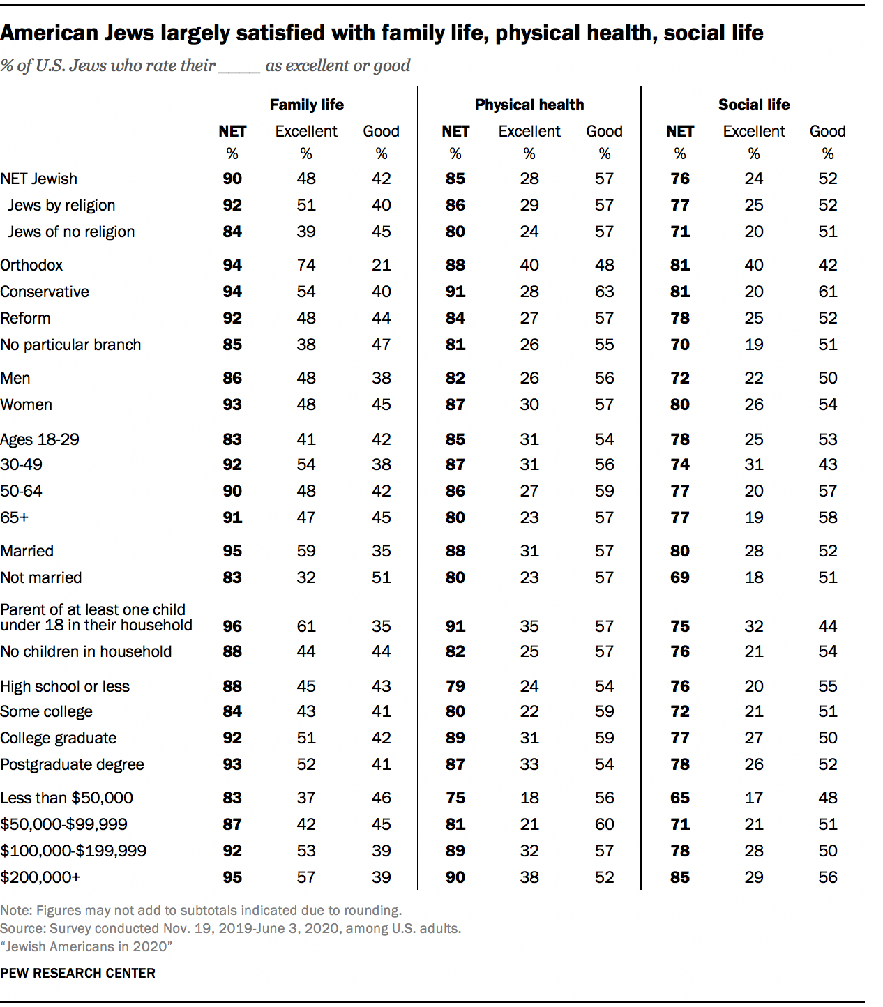 American Jews largely satisfied with family life, physical health, social life