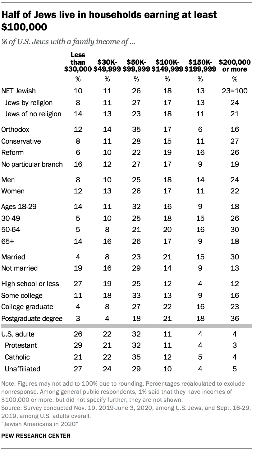 Half of Jews live in households earning at least $100,000