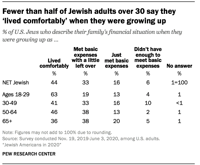 Fewer than half of Jewish adults over 30 say they 'lived comfortably' when they were growing up