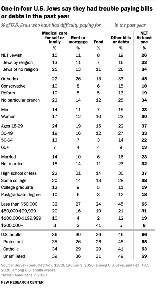 One-in-four U.S. Jews say they had trouble paying bills or debts in the past year