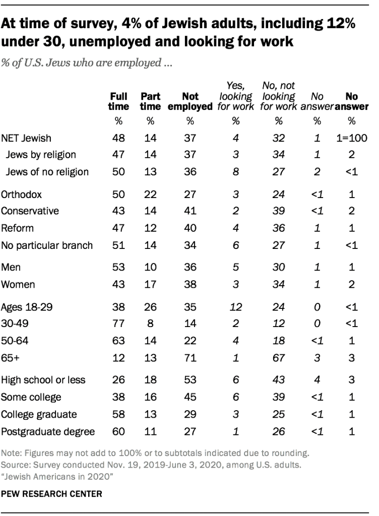 At time of survey, 4% of Jewish adults, including 12% under 30, unemployed and looking for work