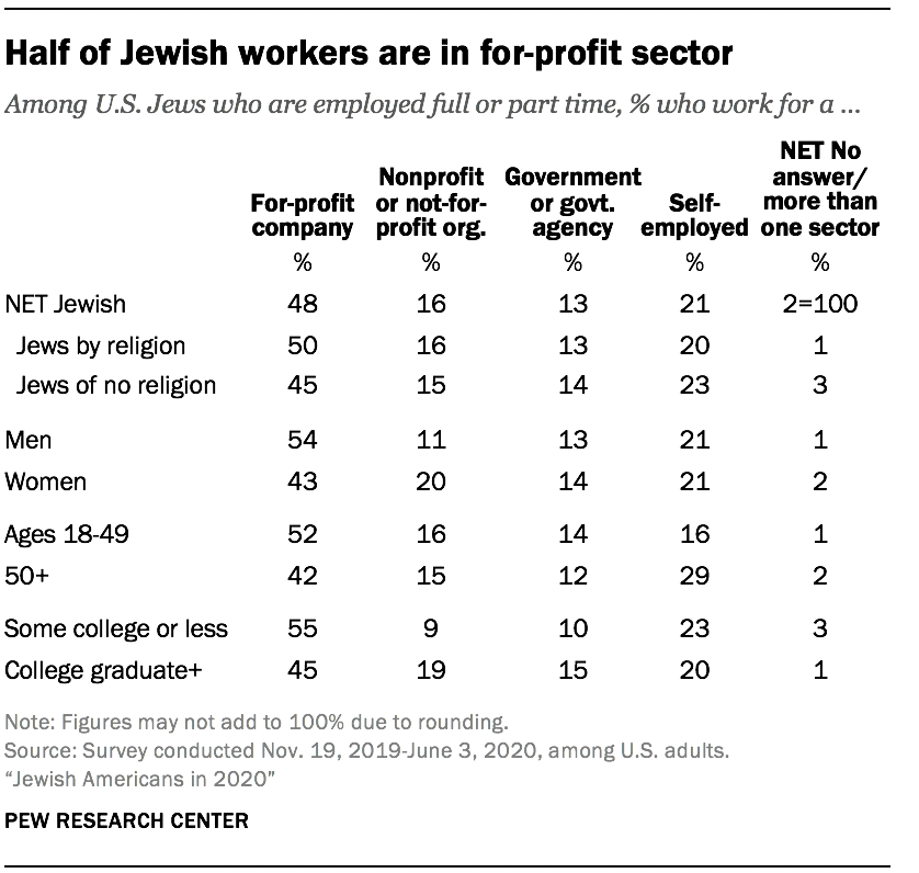 Half of Jewish workers are in for-profit sector