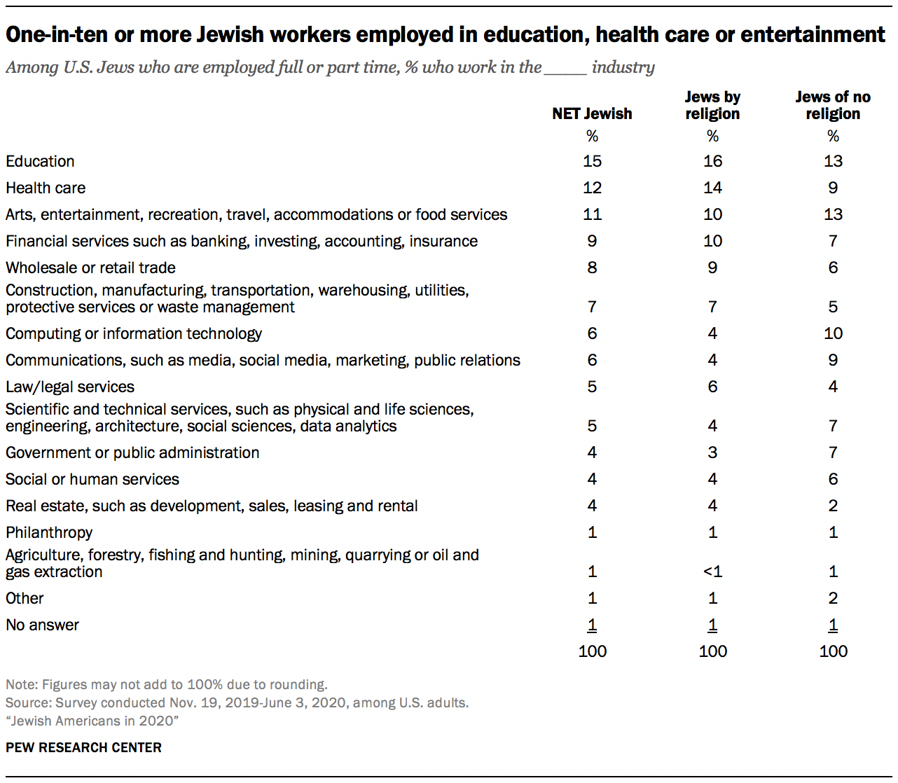One-in-ten or more Jewish workers employed in education, health care or entertainment