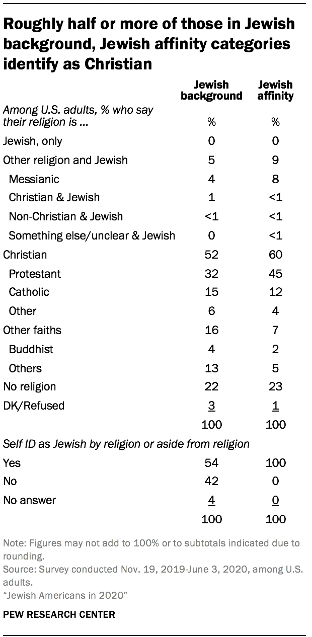 Roughly half or more of those in Jewish background, Jewish affinity categories identify as Christian