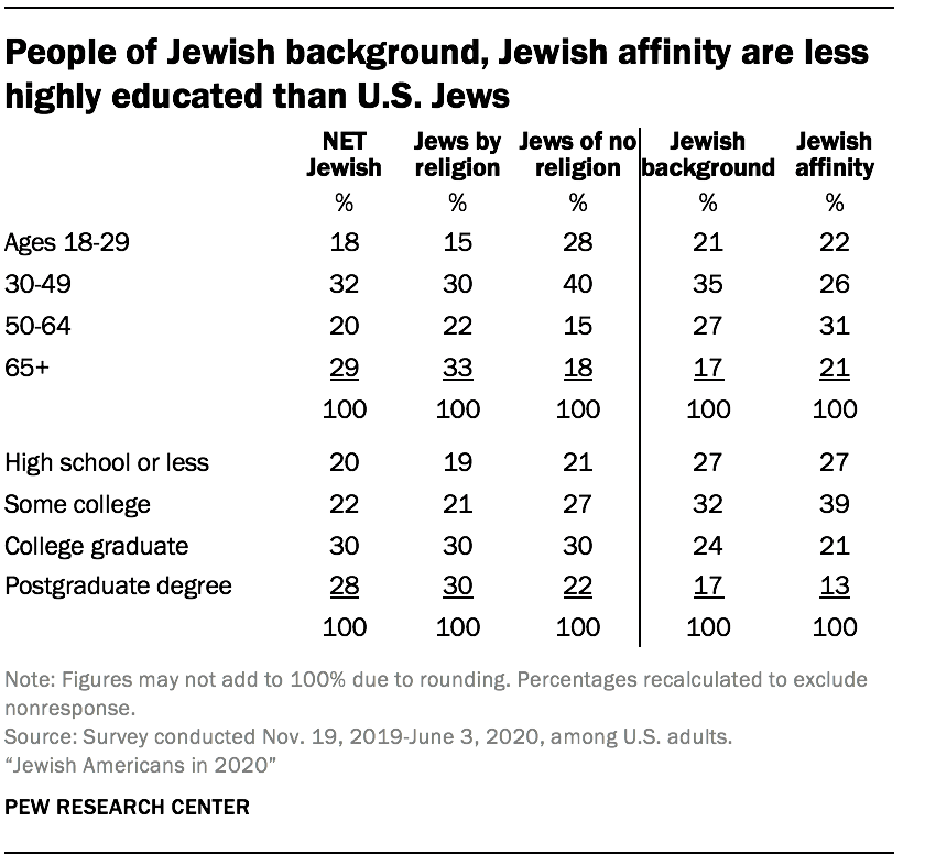 People of Jewish background, Jewish affinity are less highly educated than U.S. Jews