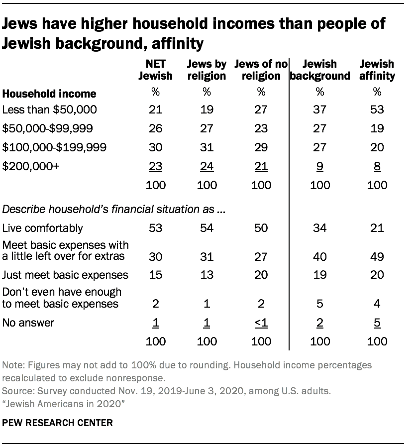 Jews have higher household incomes than people of Jewish background, affinity