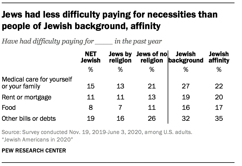 Jews had less difficulty paying for necessities than people of Jewish background, affinity