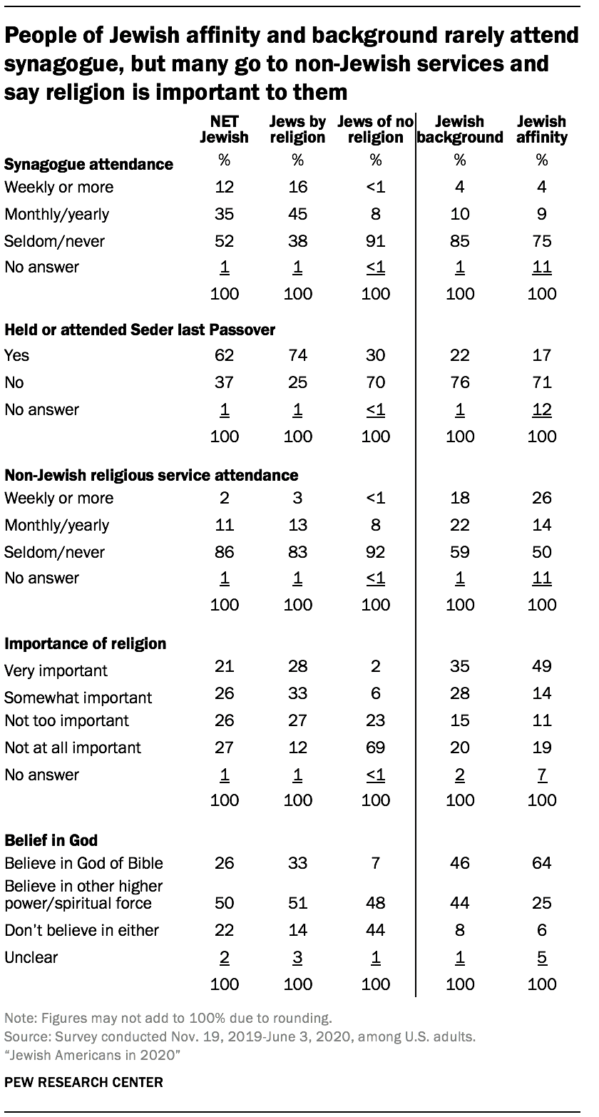 People of Jewish affinity and background rarely attend synagogue, but many go to non-Jewish services and say religion is important to them