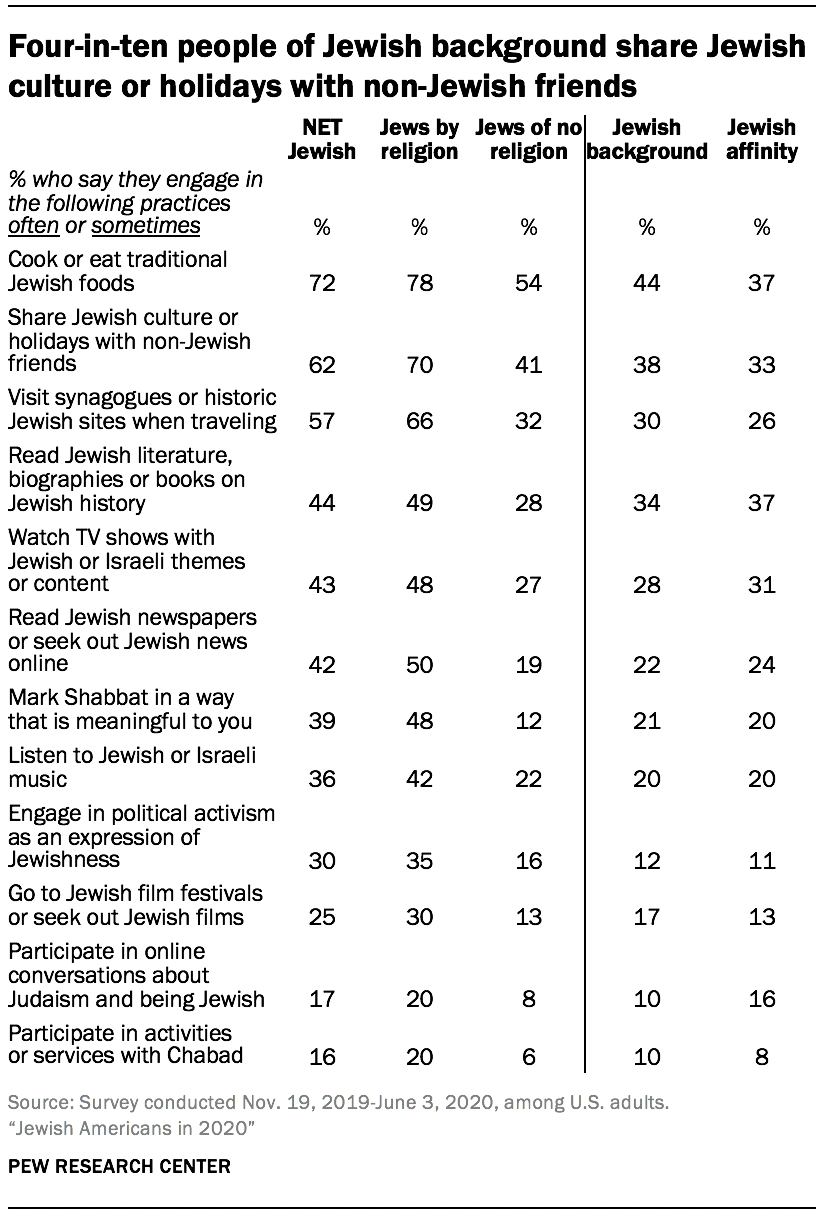 Four-in-ten people of Jewish background share Jewish culture or holidays with non-Jewish friends
