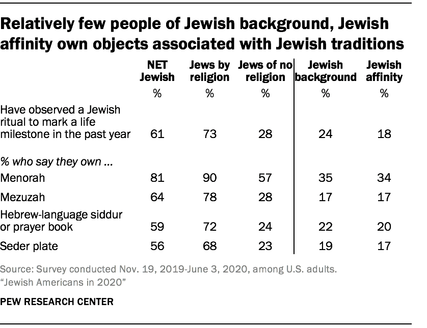 Relatively few people of Jewish background, Jewish affinity own objects associated with Jewish traditions