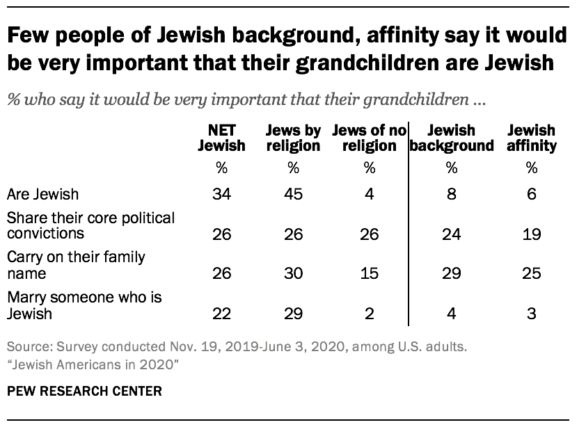 Few people of Jewish background, affinity say it would be very important that their grandchildren are Jewish
