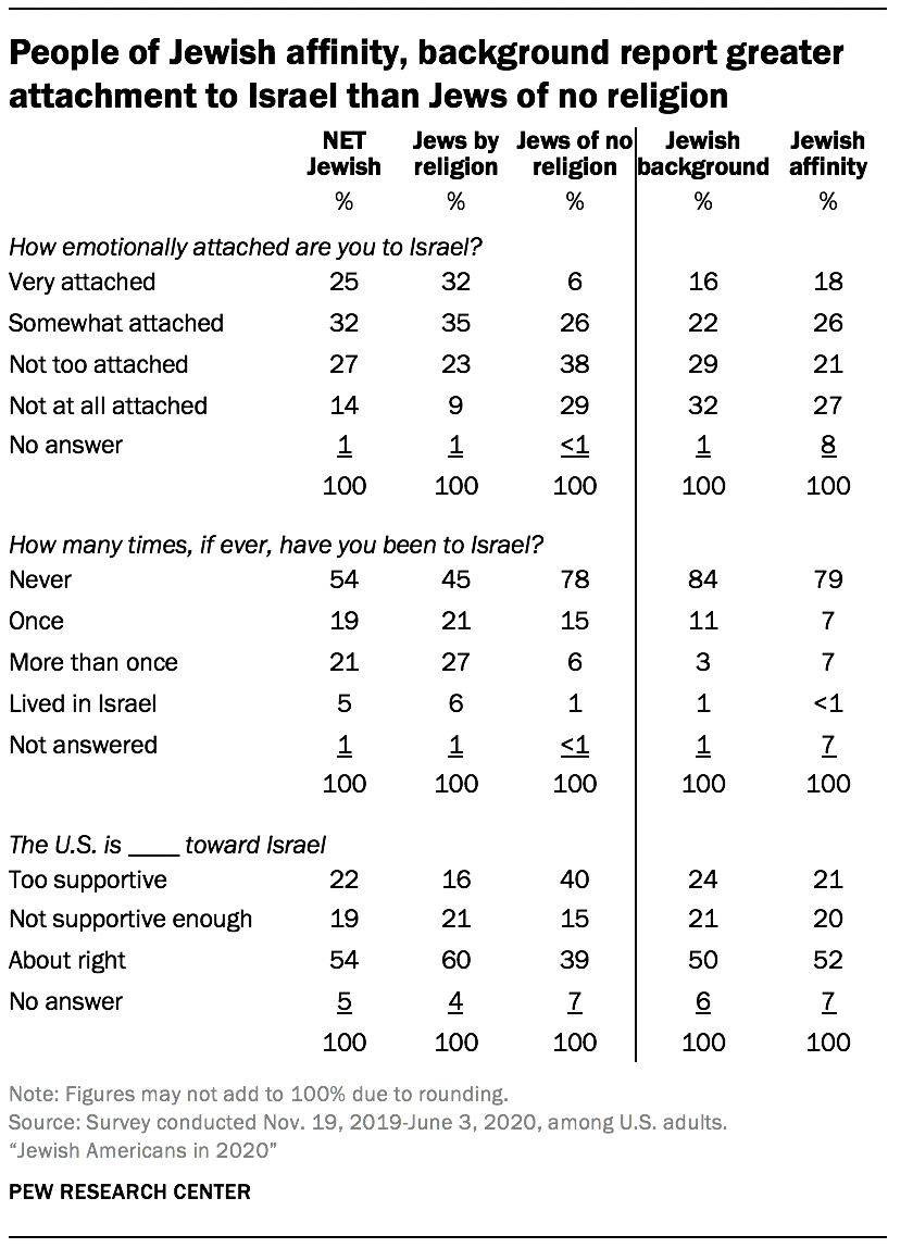 People of Jewish affinity, background report greater attachment to Israel than Jews of no religion