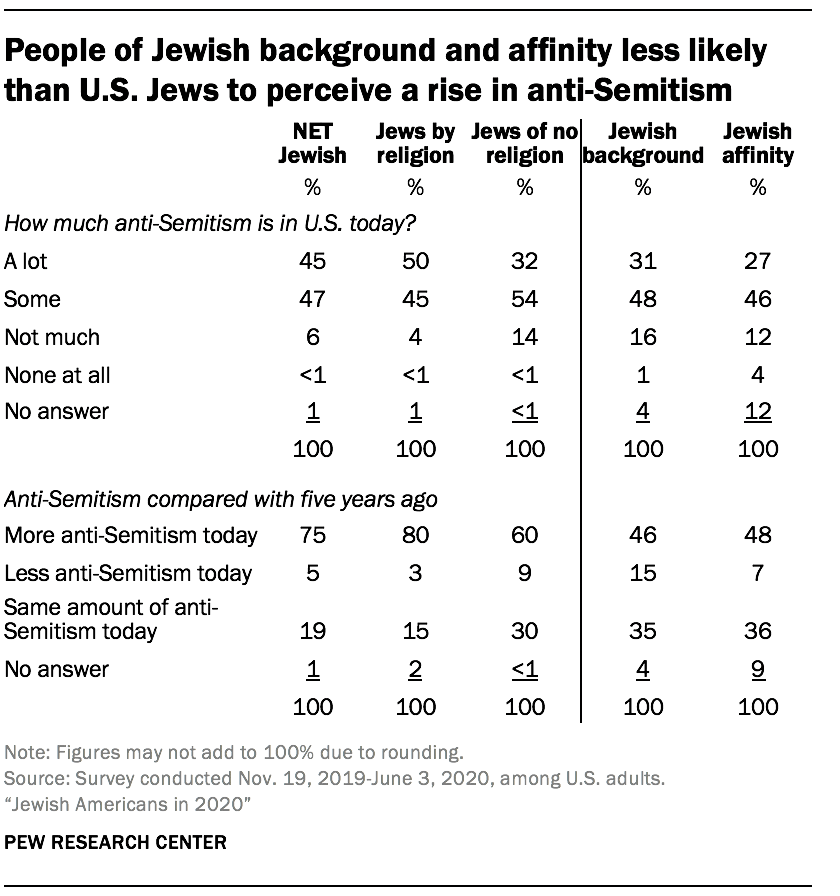 People of Jewish background and affinity less likely than U.S. Jews to perceive a rise in anti-Semitism