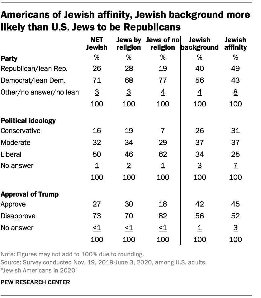 Americans of Jewish affinity, Jewish background more likely than U.S. Jews to be Republicans