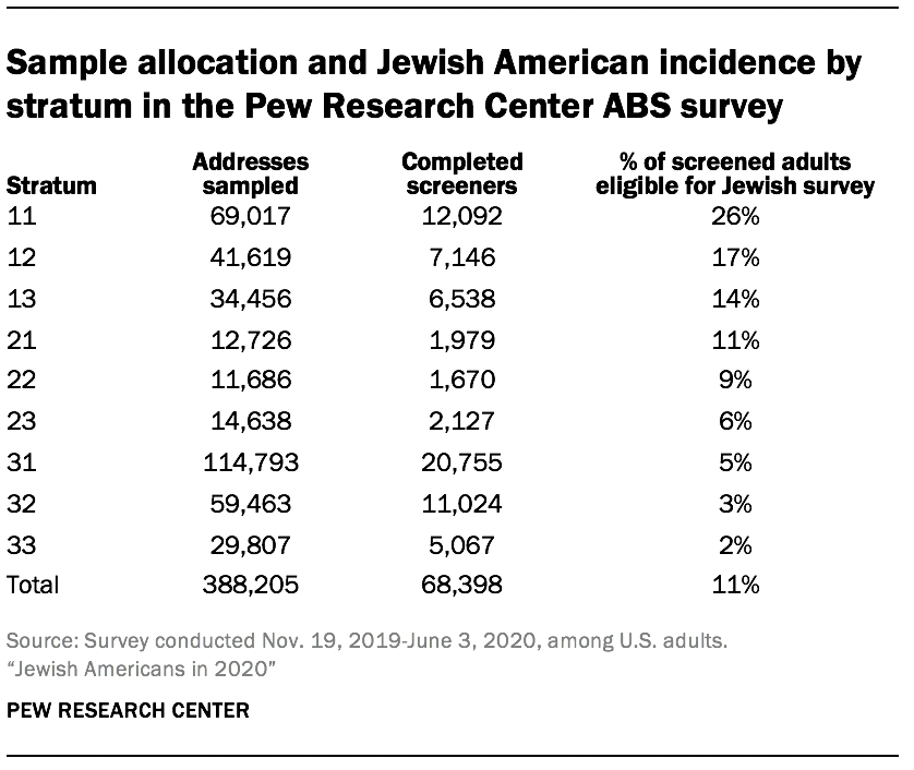 Sample allocation and Jewish American incidence by stratum in the Pew Research Center ABS survey