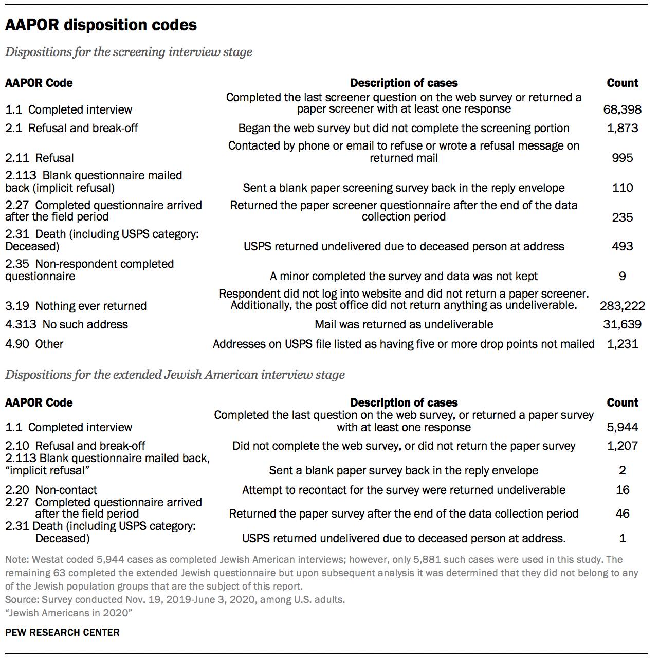 AAPOR disposition codes
