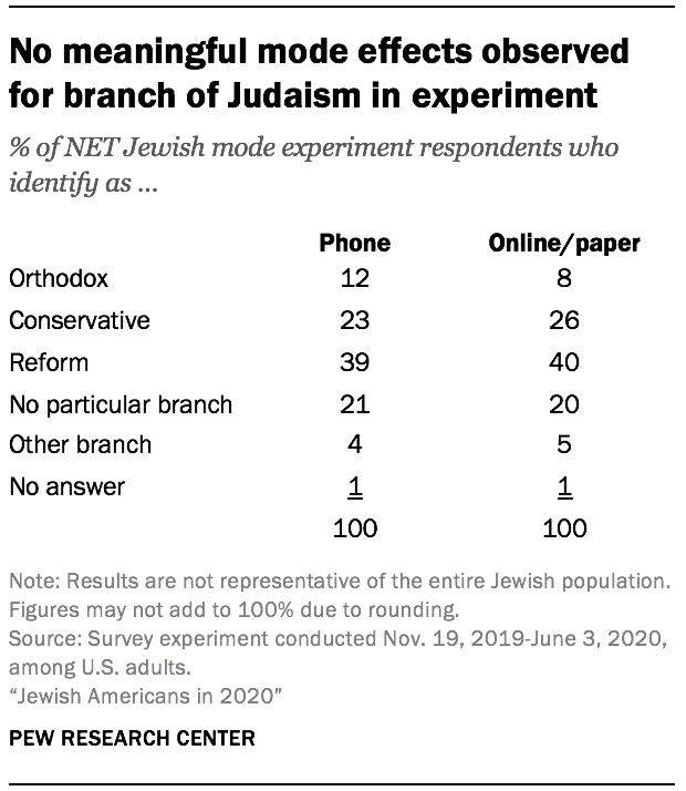No meaningful mode effects observed for branch of Judaism in experiment